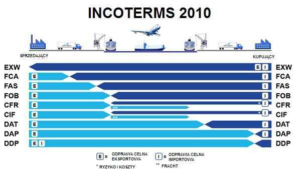 Międzynarodowy transport kontenerowy - poradnik